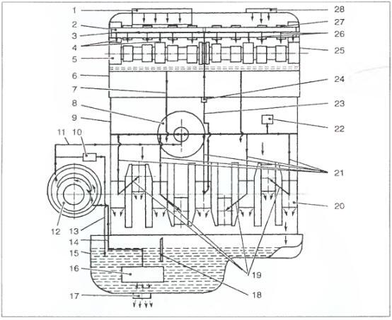 Схема смазки двигателя: